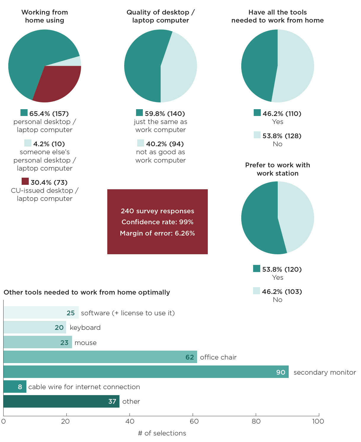 Results from CUPEU's COVID-19 remote working survey